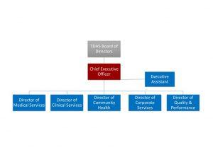 thumbnail of TDHS – Organisational Chart – Final – 2020-08-21
